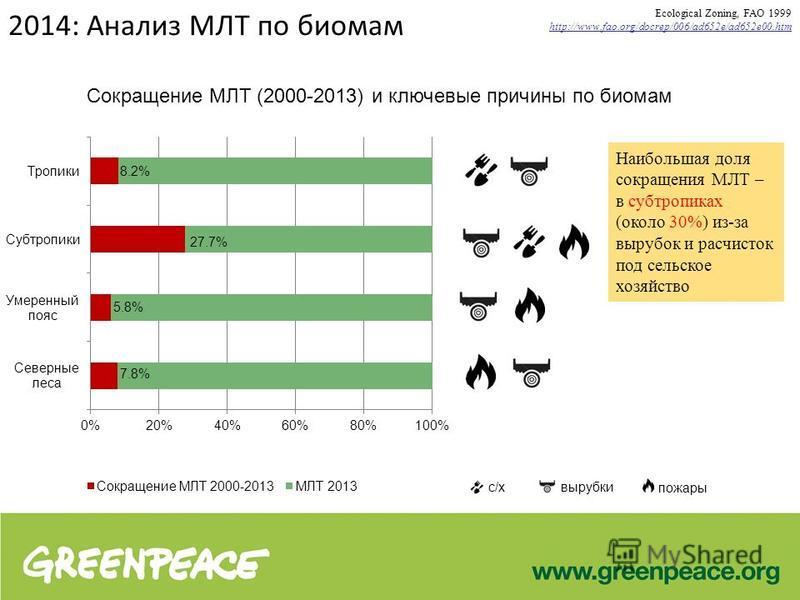 2014: Анализ МЛТ по биомам Сокращение МЛТ (2000-2013) и ключевые причины по биомам Ecological Zoning, FAO 1999 http://www.fao.org/docrep/006/ad652e/ad652e00. htm с/кс/хвырубки пожары Наибольшая доля сокращения МЛТ – в субтропиках (около 30%) из-за вы