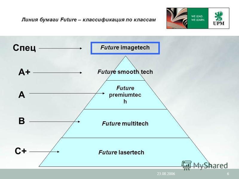 23.08.20066 Линия бумаги Future – классификация по классам Future premiumtec h Future multitech Future lasertech Future imagetech A B C+C+ Спец Future smooth tech A+