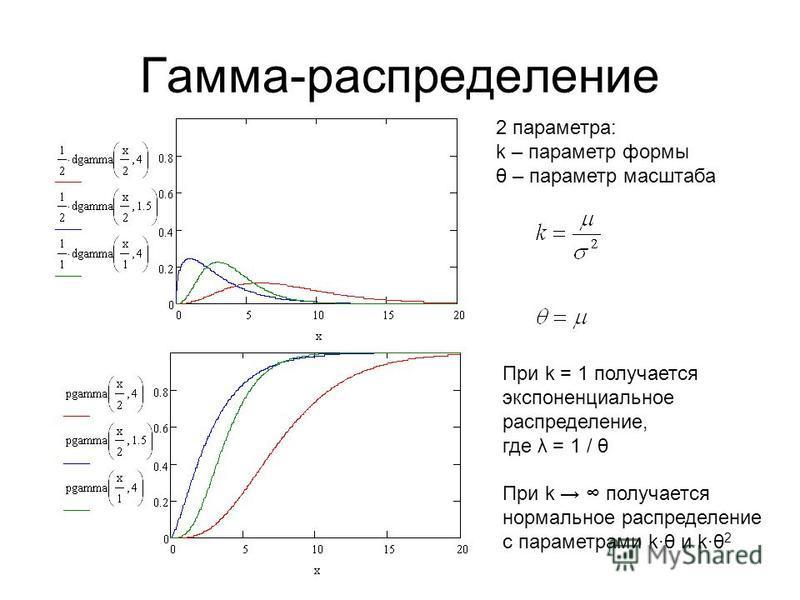 Гамма-распределение 2 параметра: k – параметр формы θ – параметр масштаба При k = 1 получается экспоненциальное распределение, где λ = 1 / θ При k получается нормальное распределение с параметрами kθ и kθ 2