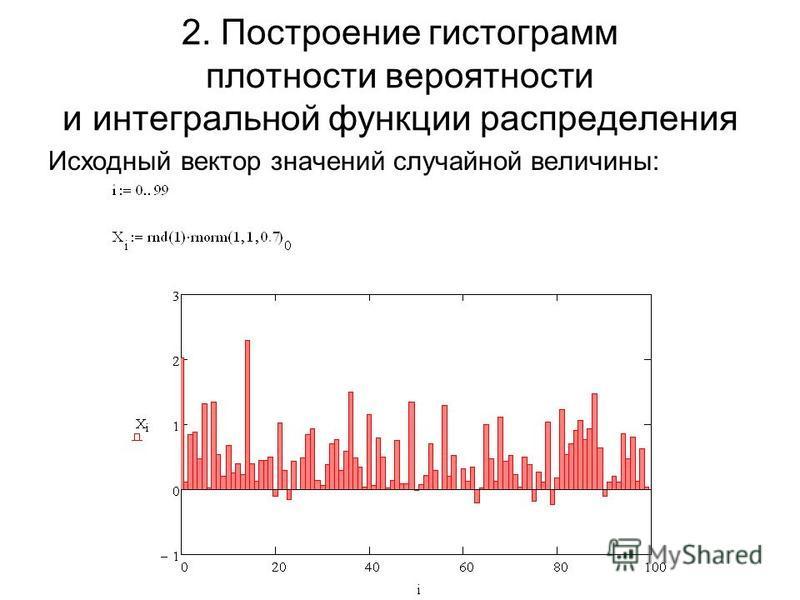 2. Построение гистограмм плотности вероятности и интегральной функции распределения Исходный вектор значений случайной величины: