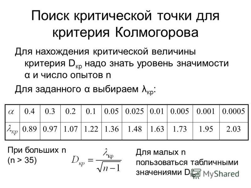 Поиск критической точки для критерия Колмогорова Для нахождения критической величины критерия D кр надо знать уровень значимости α и число опытов n Для заданного α выбираем λ кр : 2.031.951.731.631.481.361.221.070.970.89 0.00050.0010.0050.010.0250.05