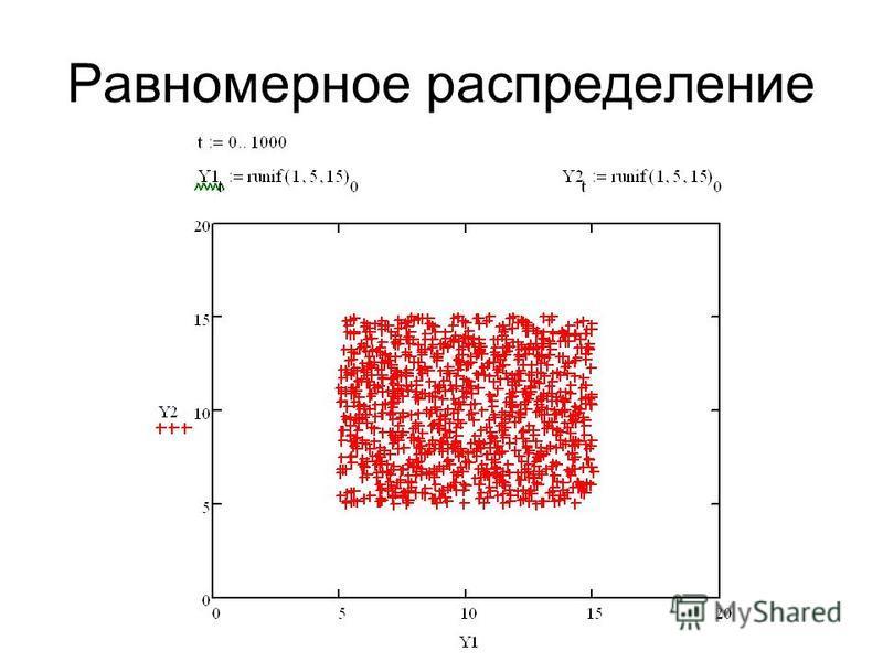 Равномерное распределение