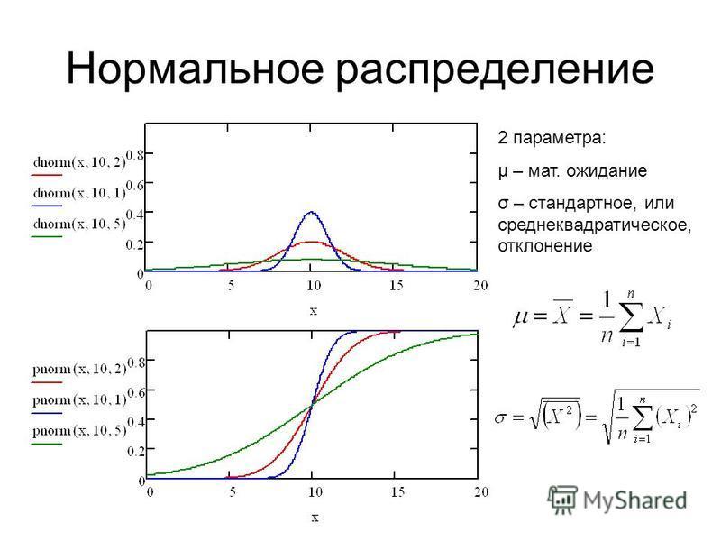 Нормальное распределение 2 параметра: μ – мат. ожидание σ – стандартное, или среднеквадратическое, отклонение
