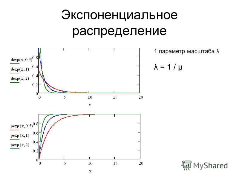 Экспоненциальное распределение 1 параметр масштаба λ λ = 1 / μ