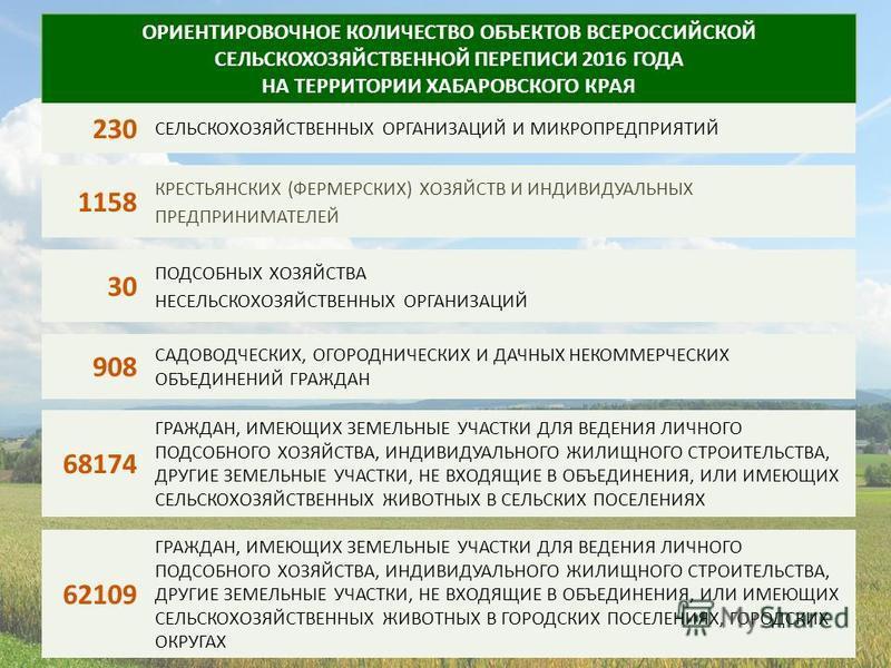 ОРИЕНТИРОВОЧНОЕ КОЛИЧЕСТВО ОБЪЕКТОВ ВСЕРОССИЙСКОЙ СЕЛЬСКОХОЗЯЙСТВЕННОЙ ПЕРЕПИСИ 2016 ГОДА НА ТЕРРИТОРИИ ХАБАРОВСКОГО КРАЯ 230 СЕЛЬСКОХОЗЯЙСТВЕННЫХ ОРГАНИЗАЦИЙ И МИКРОПРЕДПРИЯТИЙ 1158 КРЕСТЬЯНСКИХ (ФЕРМЕРСКИХ) ХОЗЯЙСТВ И ИНДИВИДУАЛЬНЫХ ПРЕДПРИНИМАТЕЛЕ