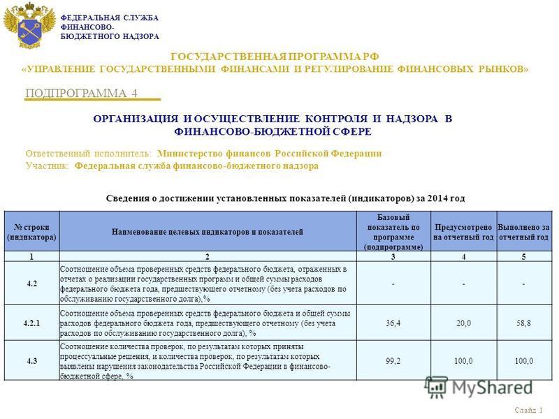 ФЕДЕРАЛЬНАЯ СЛУЖБА ФИНАНСОВО- БЮДЖЕТНОГО НАДЗОРА строки (индикатора) Наименование целевых индикаторов и показателей Базовый показатель по программе (подпрограмме) Предусмотрено на отчетный год Выполнено за отчетный год 12345 4.2 Соотношение объема пр