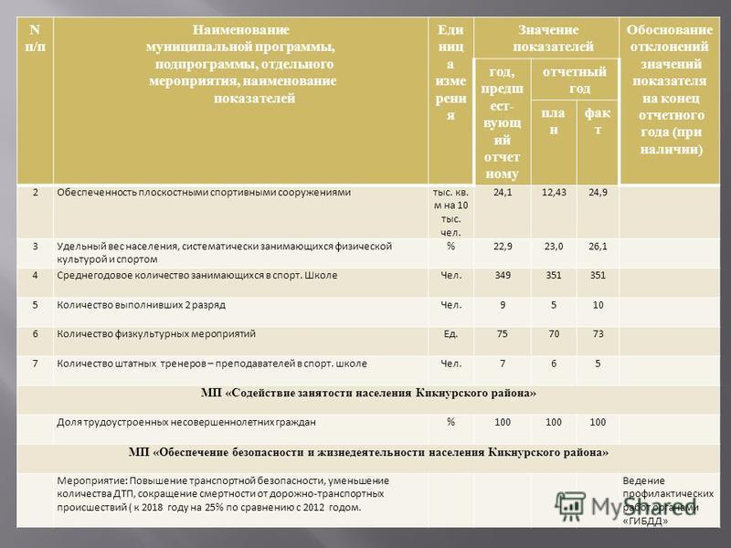Nп/пNп/п Наименование муниципальной программы, подпрограммы, отдельного мероприятия, наименование показателей Еди ниц а измерения Значение показателей Обоснование отклонений значений показателя на конец отчетного года ( при наличии ) год, предшествую