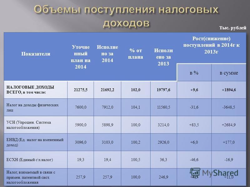 Тыс. рублей