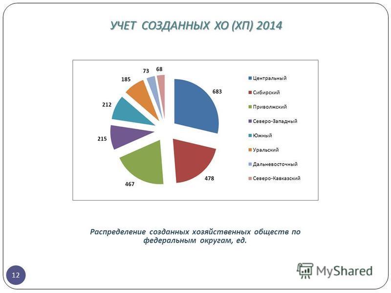 УЧЕТ СОЗДАННЫХ ХО ( ХП ) 2014 12 Распределение созданных хозяйственных обществ по федеральным округам, ед.