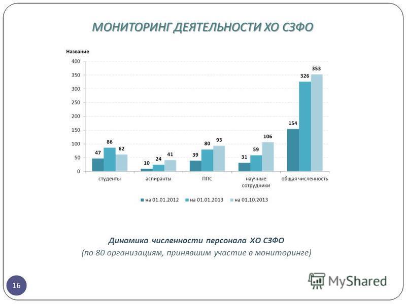 16 Динамика численности персонала ХО СЗФО (по 80 организациям, принявшим участие в мониторинге) МОНИТОРИНГ ДЕЯТЕЛЬНОСТИ ХО СЗФО