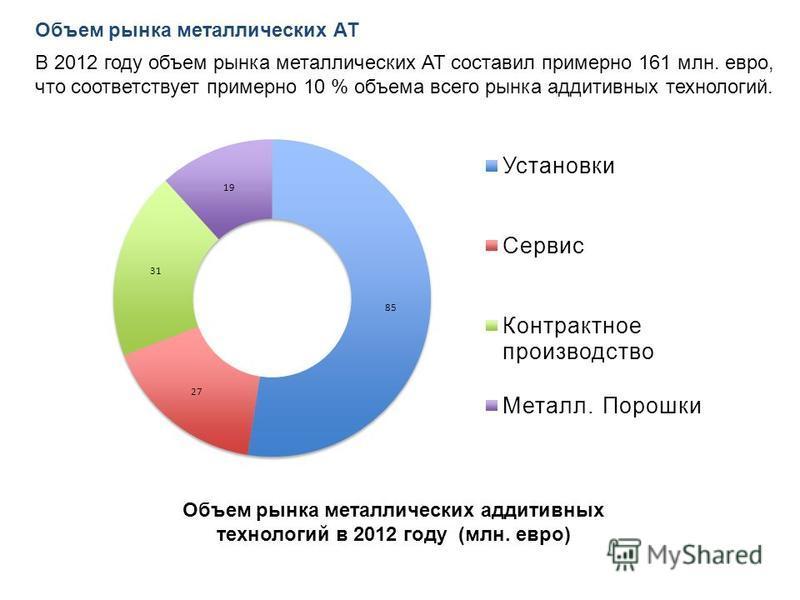 Объем рынка металлических аддитивных технологий в 2012 году (млн. евро) Объем рынка металлических АТ В 2012 году объем рынка металлических АТ составил примерно 161 млн. евро, что соответствует примерно 10 % объема всего рынка аддитивных технологий.