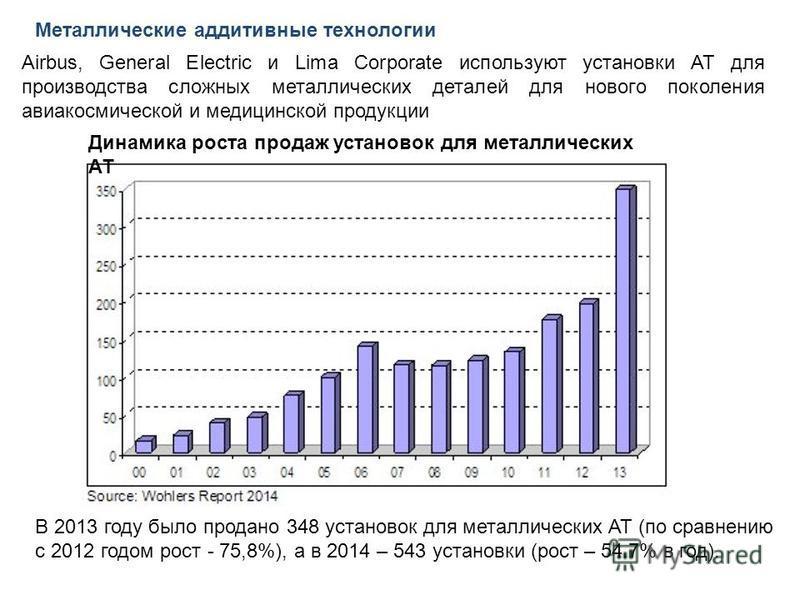 Металлические аддитивные технологии В 2013 году было продано 348 установок для металлических АТ (по сравнению с 2012 годом рост - 75,8%), а в 2014 – 543 установки (рост – 54.7% в год). Динамика роста продаж установок для металлических АТ Airbus, Gene