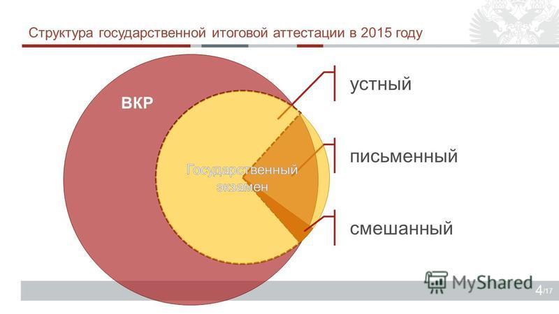 /17 ВКР письменный устный Структура государственной итоговой аттестации в 2015 году 4 смешанный