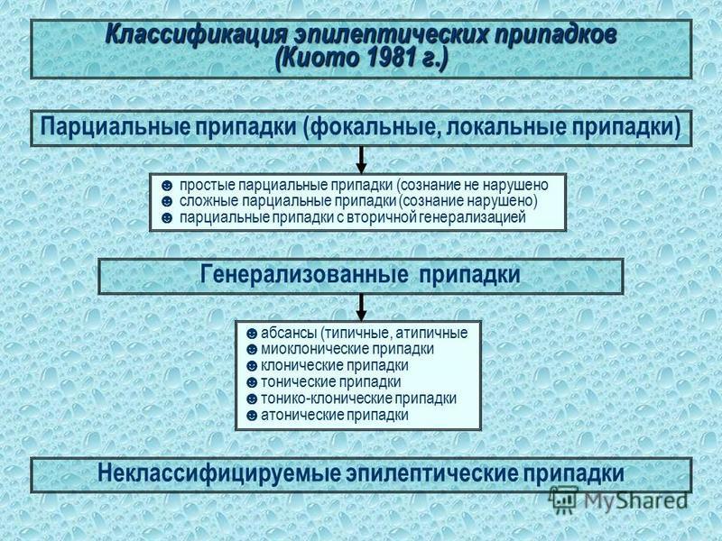 Патогенез. Патогенез эпилепсии сложен и остается спорным. Различные звенья патогенеза заболевания могут быть условно разделены на 2 основные группы: 1. церебральные механизмы; 2. общесоматические механизмы.