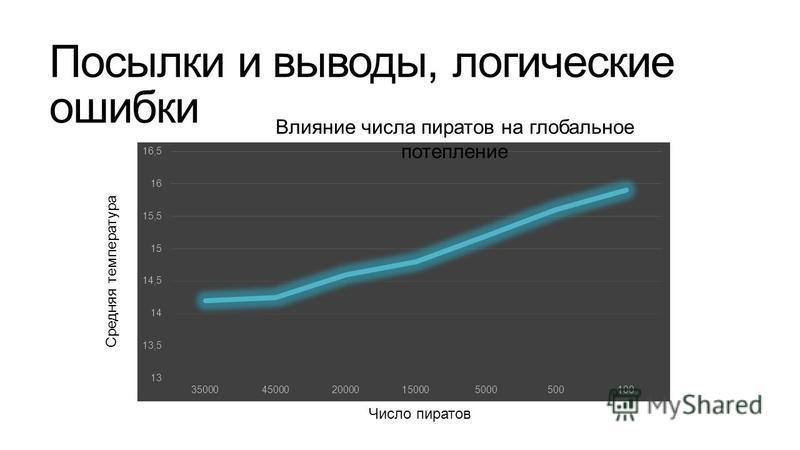 Посылки и выводы, логические ошибки Влияние числа пиратов на глобальное потепление Число пиратов Средняя температура