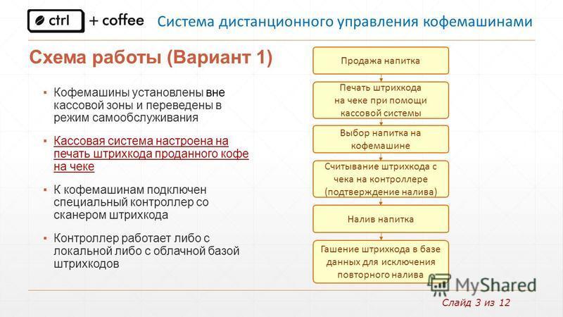 Слайд 3 из 12 Схема работы (Вариант 1) Кофемашины установлены вне кассовой зоны и переведены в режим самообслуживания Кассовая система настроена на печать штрихкода проданного кофе на чеке К кофемашинам подключен специальный контроллер со сканером шт