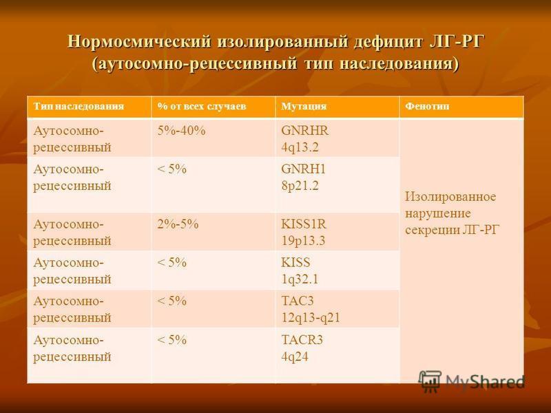 Нормосмический изолированный дефицит ЛГ-РГ (аутосомно-рецессивный тип наследования) Тип наследования% от всех случаев МутацияФенотип Аутосомно- рецессивный 5%-40%GNRHR 4q13.2 Изолированное нарушение секреции ЛГ-РГ Аутосомно- рецессивный < 5%GNRH1 8p2