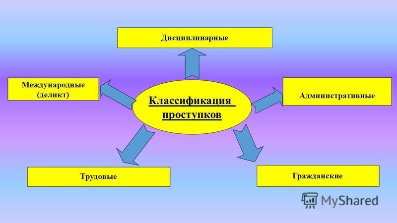 Классификация проступков Дисциплинарные Административные Гражданские Трудовые Международные (деликт)