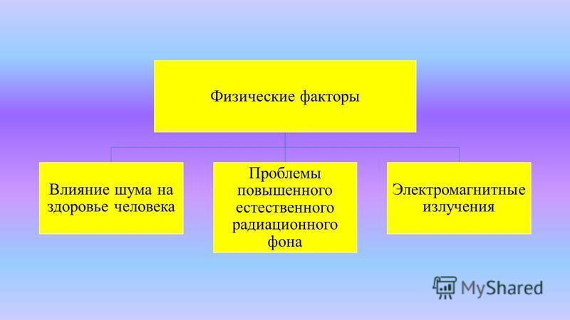 Физические факторы Влияние шума на здоровье человека Проблемы повышемного естествемного радиациомного фона Электромагнитные излучения