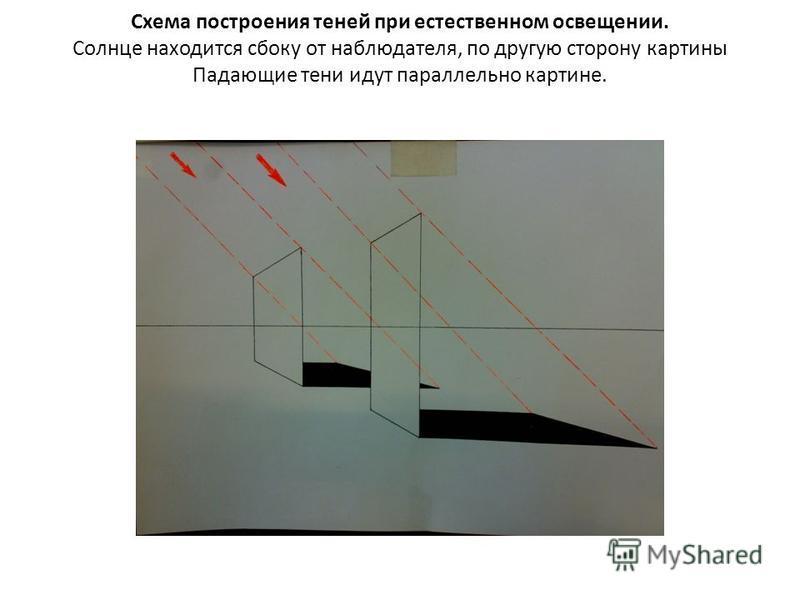 Схема построения теней при естественном освещении. Солнце находится сбоку от наблюдателя, по другую сторону картины Падающие тени идут параллельно картине.