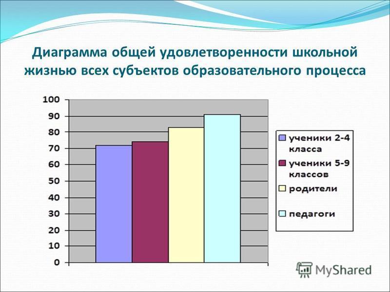 Диаграмма общей удовлетворенности школьной жизнью всех субъектов образовательного процесса