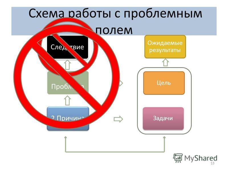 Схема работы с проблемным полем 13 Ожидаемые результаты Цель Задачи Следствие 1. Проблема 2.Причина