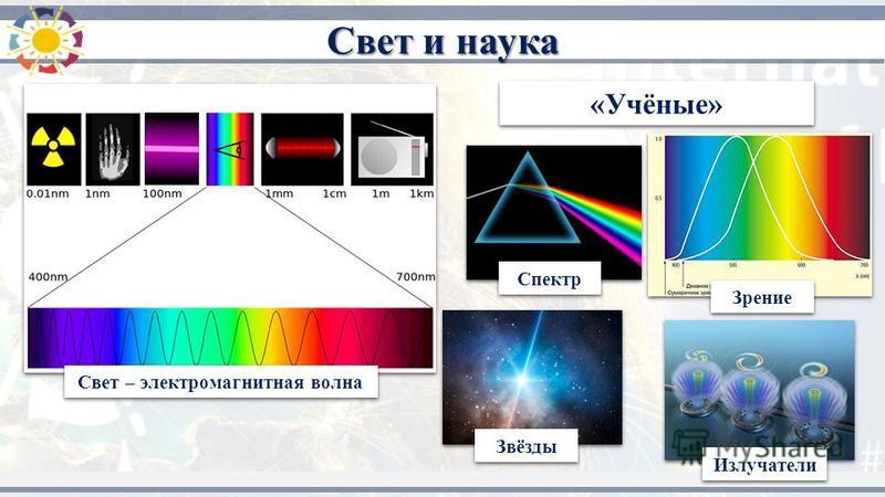 «Учёные» Свет и наука Свет – электромагнитная волна Спектр Звёзды Зрение Излучатели