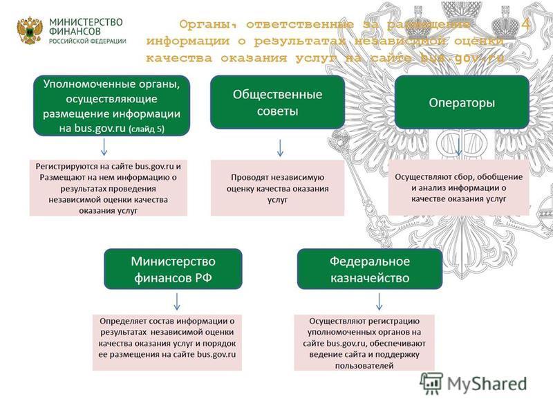 Некоммерческое партнерство « Информационно - аналитический центр развития гражданских инициатив » ( НП « ИнА - Центр »), город Новосибирск, октябрь 2015