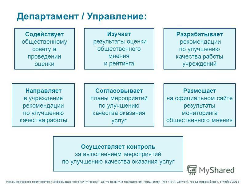 Некоммерческое партнерство « Информационно - аналитический центр развития гражданских инициатив » ( НП « ИнА - Центр »), город Новосибирск, октябрь 2015 Содействует общественному совету в проведении оценки Департамент / Управление: Изучает результаты
