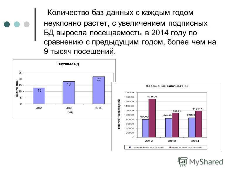 Количество баз данных с каждым годом неуклонно растет, с увеличением подписных БД выросла посещаемость в 2014 году по сравнению с предыдущим годом, более чем на 9 тысяч посещений.
