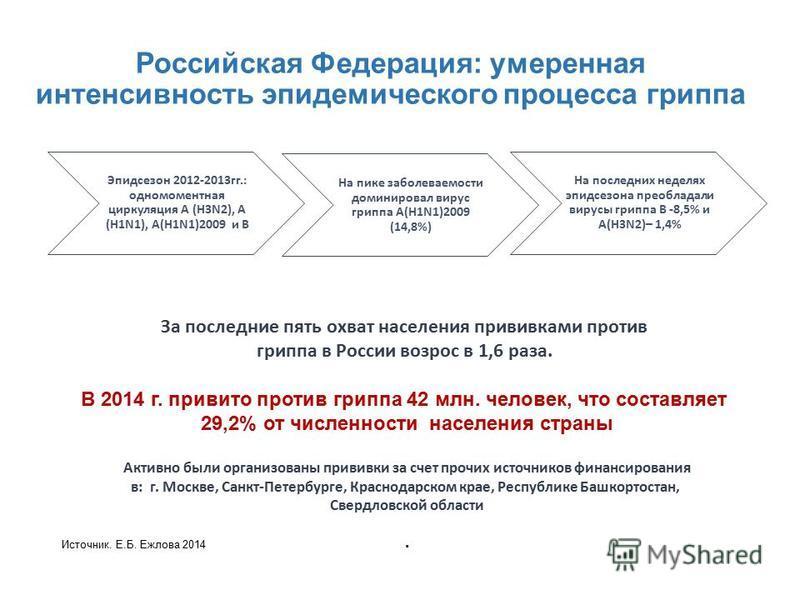 Российская Федерация: умеренная интенсивность эпидемического процесса гриппа Эпидсезон 2012-2013 гг.: одномоментная циркуляция А (H3N2), A (H1N1), А(Н1N1)2009 и В На пике заболеваемости доминировал вирус гриппа А(Н1N1)2009 (14,8%) На последних неделя
