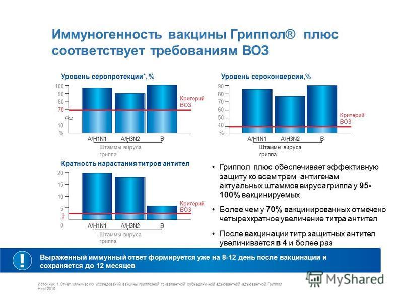 Иммуногенность вакцины Гриппол® плюс соответствует требованиям ВОЗ Уровень серо протекции*, % Кратность нарастания титров антител Уровень сероконверсии,% A/H1N1A/H3N2 Штаммы вируса гриппа A/H1N1A/H3N2 Штаммы вируса гриппа A/H1N1A/H3N2 Штаммы вируса г