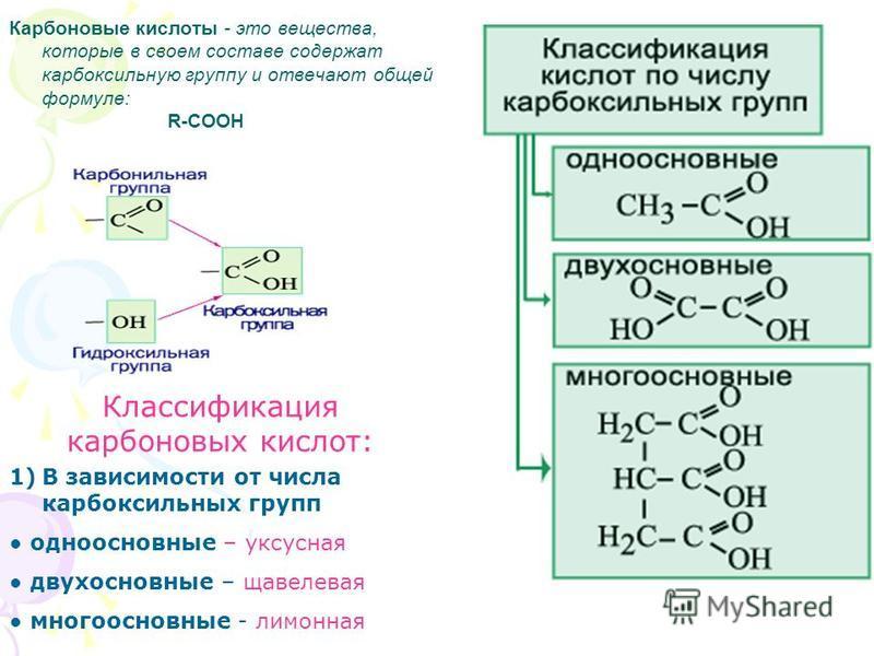 Карбоновые кислоты - это вещества, которые в своем составе содержат карбоксильную группу и отвечают общей формуле: R-COOH Классификация карбоновых кислот: 1)В зависимости от числа карбоксильных групп одноосновные – уксусная двухосновные – щавелевая м