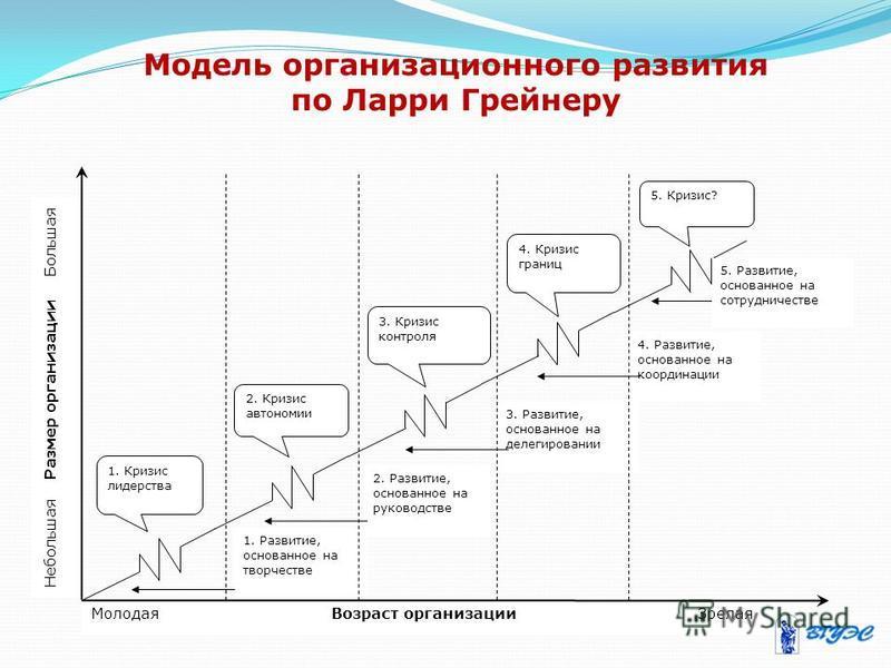 Модель организационного развития по Ларри Грейнеру Молодая Возраст организации Зрелая Небольшая Размер организации Большая 4. Развитие, основанное на координации 3. Развитие, основанное на делегировании 2. Развитие, основанное на руководстве 1. Разви