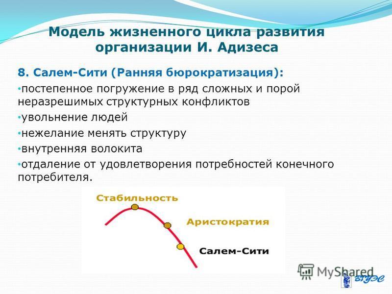 Модель жизненного цикла развития организации И. Адизеса 8. Салем-Сити (Ранняя бюрократизация): постепенное погружение в ряд сложных и порой неразрешимых структурных конфликтов увольнение людей нежелание менять структуру внутренняя волокита отдаление
