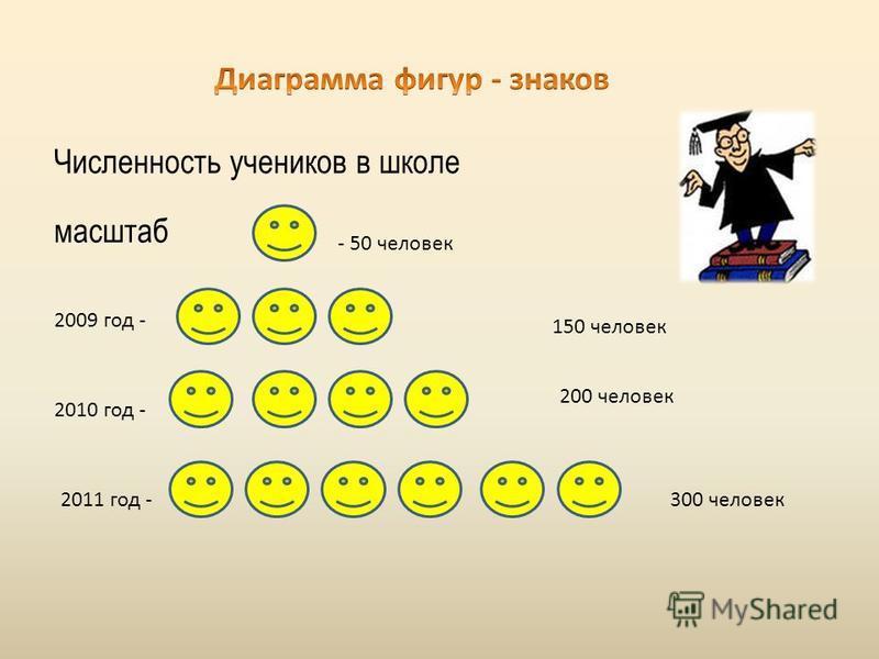 Численность учеников в школе масштаб - 50 человек 2009 год - 2010 год - 2011 год - 150 человек 200 человек 300 человек