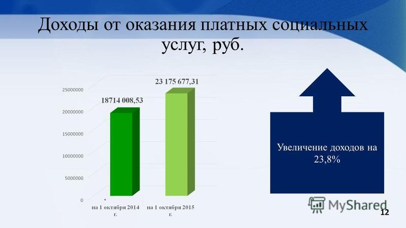 Доходы от оказания платных социальных услуг, руб. Увеличение доходов на 23,8% 12