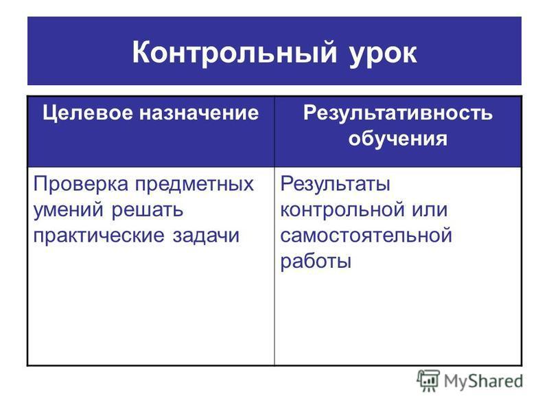 Контрольный урок Целевое назначение Результативность обучения Проверка предметных умений решать практические задачи Результаты контрольной или самостоятельной работы