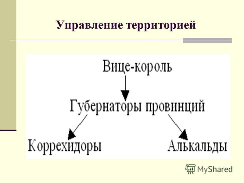 Управление территорией