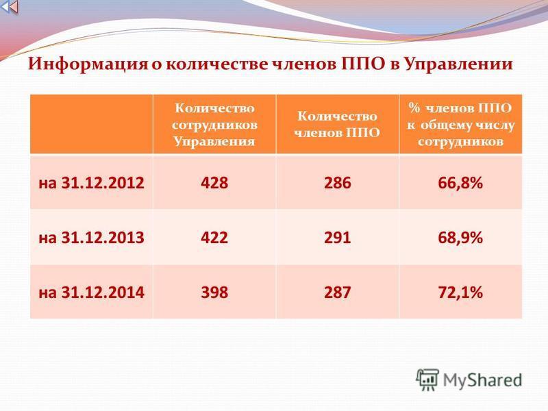 Информация о количестве членов ППО в Управлении Количество сотрудников Управления Количество членов ППО % членов ППО к общему числу сотрудников на 31.12.201242828666,8% на 31.12.201342229168,9% на 31.12.201439828772,1%