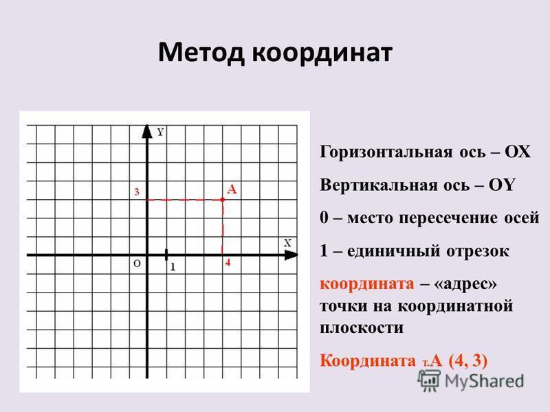 Дополнительный материал Метод координат. Двоичное кодирование. БИТ, БАЙТ 1