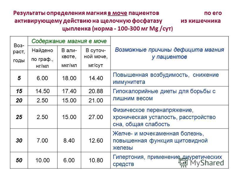 Результаты определения магния в моче пациентов по его активирующему действию на щелочную фосфатазу из кишечника цыпленка (норма - 100-300 мг Mg /сут ) Воз- раст, годы Содержание магния в моче Возможные причины дефицита магния у пациентов Найдено по г