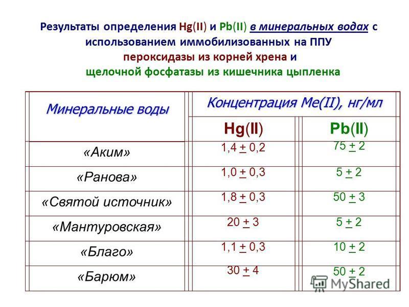 Результаты определения Hg(II) и Pb(II) в минеральных водах с использованием иммобилизованных на ППУ пероксидазы из корней хрена и щелочной фосфатазы из кишечника цыпленка Минеральные воды Концентрация Ме(II), нг/мл Hg(II)Pb(II) «Аким» 1,4 + 0,2 75 +