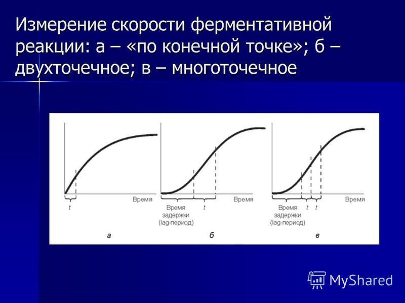 Измерение скорости ферментативной реакции: а – «по конечной точке»; б – двухточечное; в – многоточечное