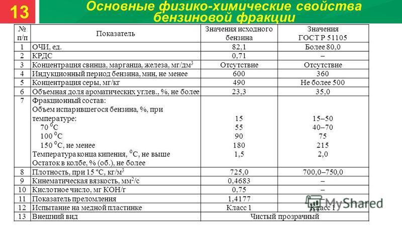 Основные физико-химические свойства бензиновой фракции п/п Показатель Значения исходного бензина Значения ГОСТ Р 51105 1ОЧИ, ед.82,1Более 80,0 2КРДС0,71– 3Концентрация свинца, марганца, железа, мг/дм 3 Отсутствие 4Индукционный период бензина, мин, не