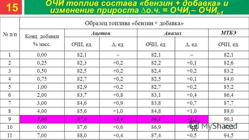 ОЧИ топлив состава «бензин + добавка» и изменение прироста о.ч. = ОЧИ i – ОЧИ i-1 п/п Образец топлива «бензин + добавка» Конц. добавки % масс. Ацетон Анизол МТБЭ ОЧИ, ед., ед.ОЧИ, ед., ед.ОЧИ, ед. 10,0082,1– – 20,2582,3+0,282,2+0,182,6 30,5082,5+0,28