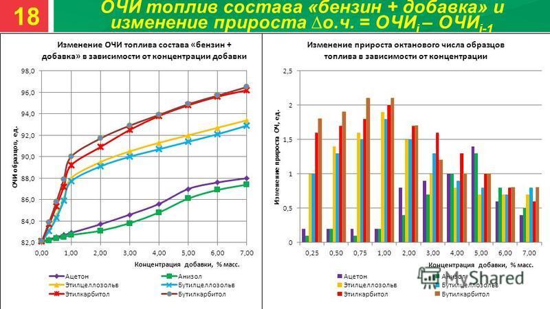ОЧИ топлив состава «бензин + добавка» и изменение прироста о.ч. = ОЧИ i – ОЧИ i-1 18