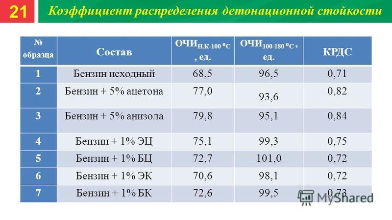 Коэффициент распределения детонационной стойкости образца Состав ОЧИ Н.К-100 С, ед. ОЧИ 100-180 С, ед. КРДС 1Бензин исходный 68,596,50,71 2Бензин + 5% ацетона 77,0 93,6 0,82 3Бензин + 5% анизола 79,895,10,84 4Бензин + 1% ЭЦ75,199,30,75 5Бензин + 1% Б