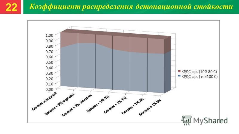 0,00 0,10 0,20 0,30 0,40 0,50 0,60 0,70 0,80 0,90 1,00 КРДС фр. (100-180 С) КРДС фр. ( н.к.-100 С) Коэффициент распределения детонационной стойкости 22