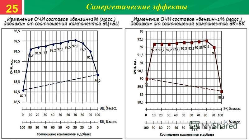 Синергетические эффекты Изменение ОЧИ составов «бензин+1% (масс.) добавки» от соотношения компонентов ЭЦ+БЦ Изменение ОЧИ составов «бензин+1% (масс.) добавки» от соотношения компонентов ЭК+БК 25